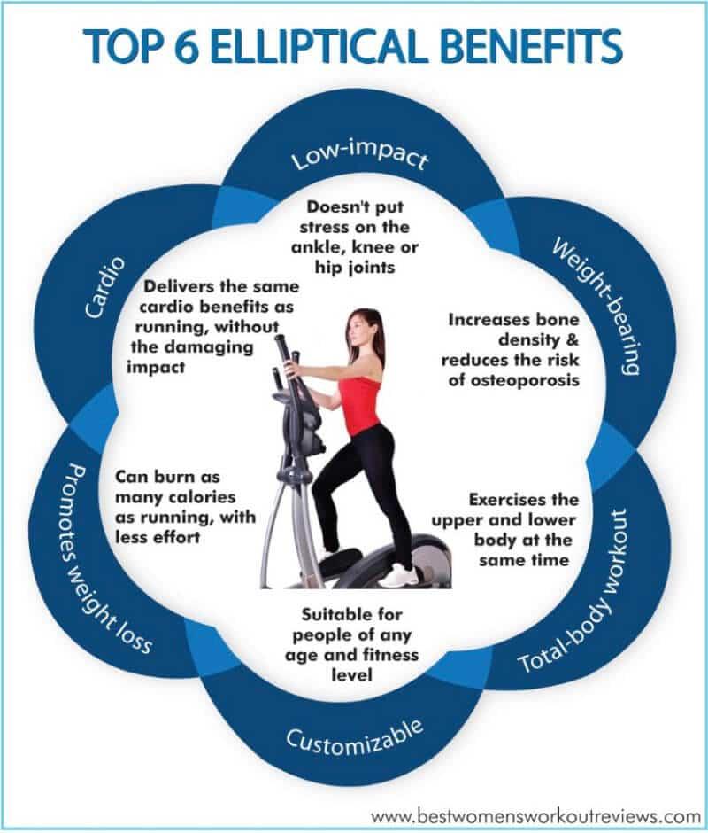 Benefits of using elliptical