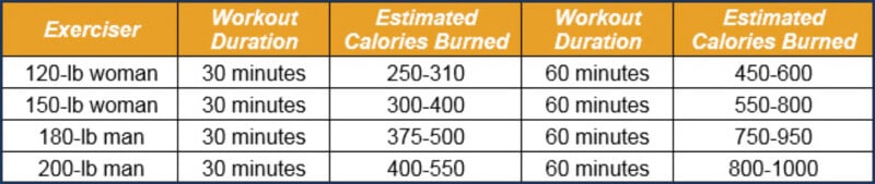 How many calories do you burn on an elliptical